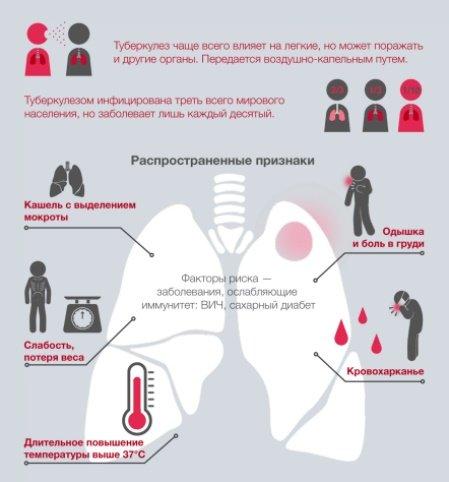 Детский рентген лёгких: особенности проведения и возможные риски