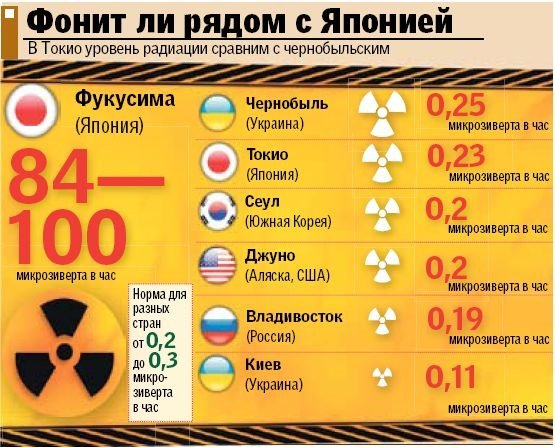 Выводим радиацию после рентгена