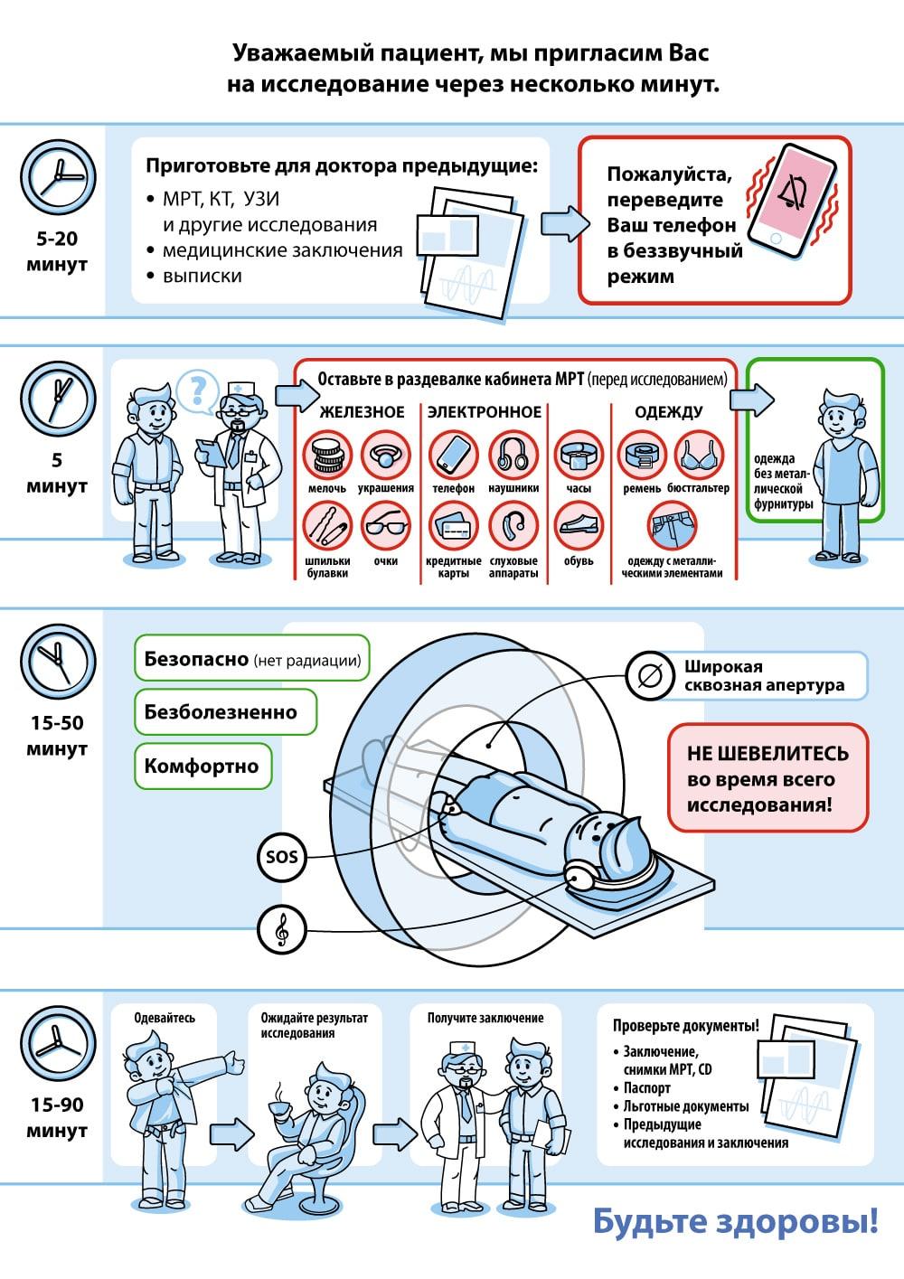 Отличия методик УЗИ и МРТ