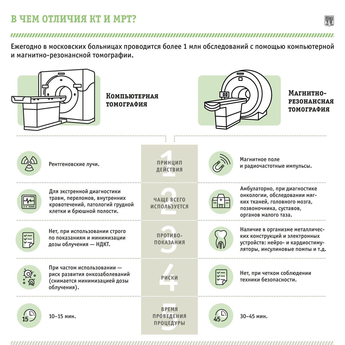 Различия между КТ и МРТ