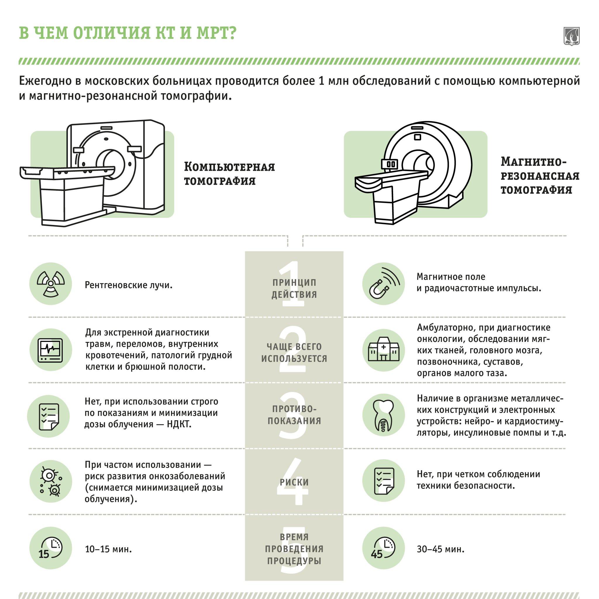 Отличия КТ от МРТ