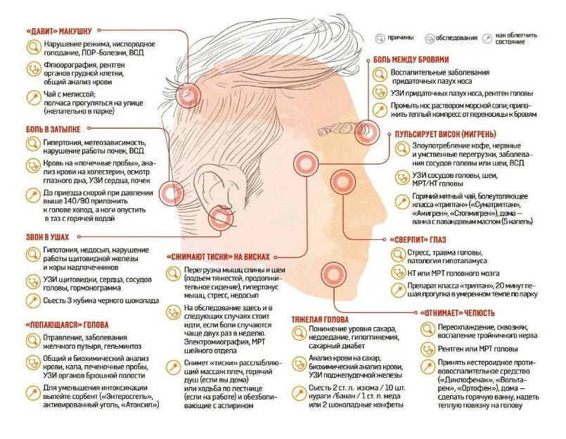 Проблемы с головой