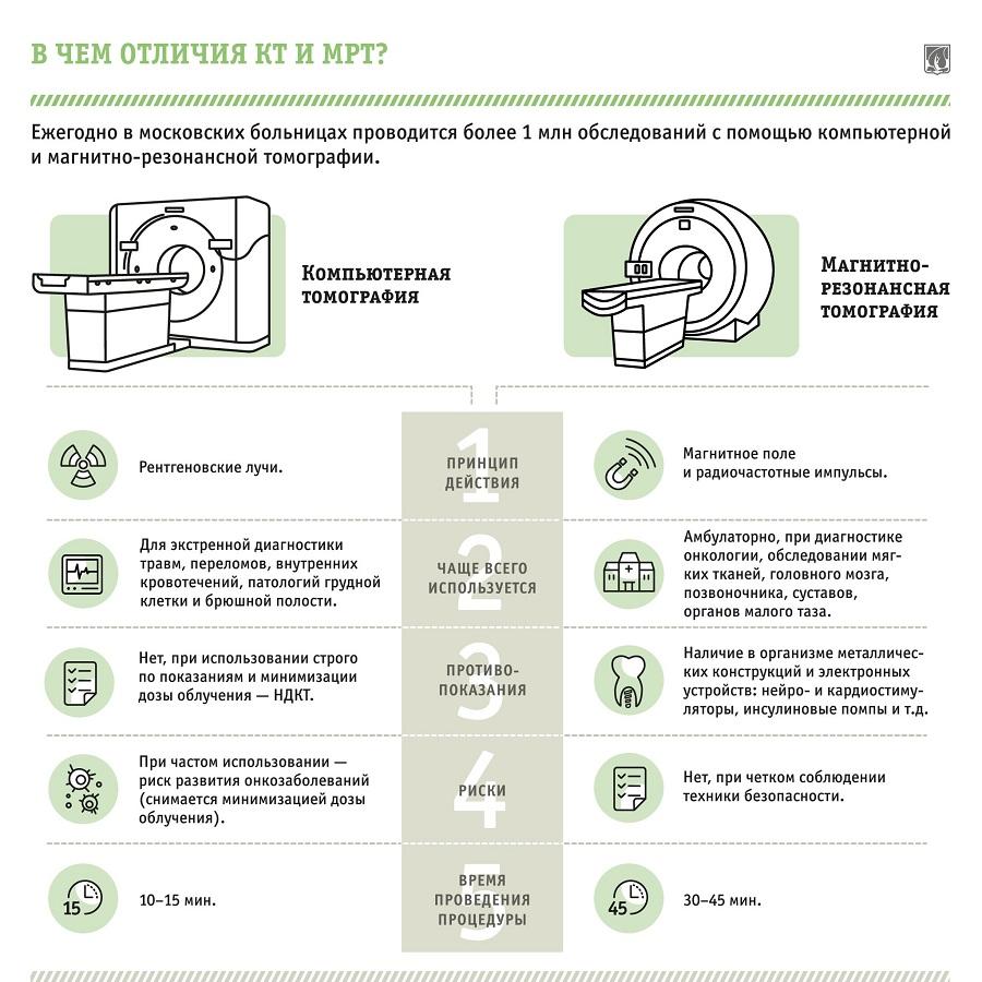 Отличие КТ от МРТ